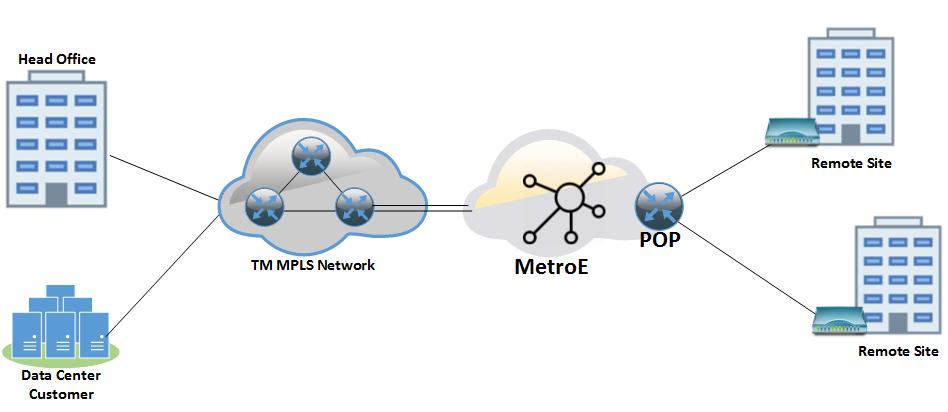 Tm-Graphic-Metro-Ethernet-Configuration